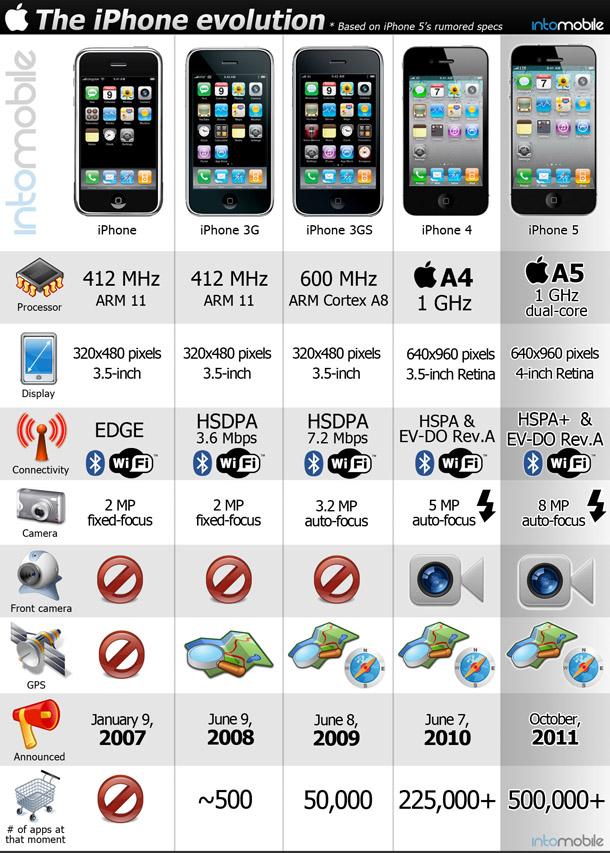 La evolución del iPhone paso a paso