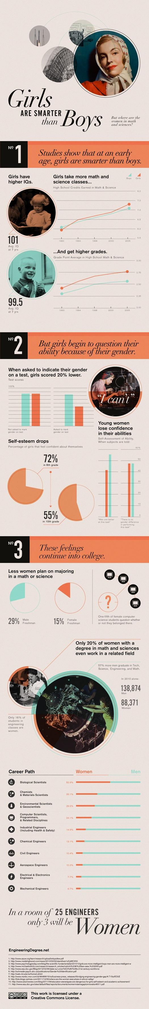 ¿Por qué las mujeres son mas inteligentes que los hombres?