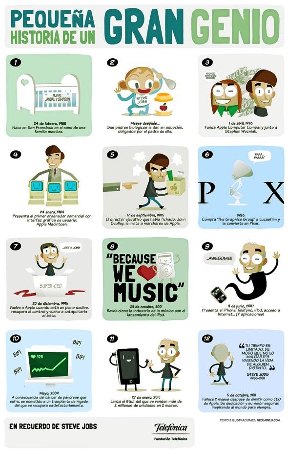 Steve Jobs | Infografia sobre la vida e Historia de Steve Jobs