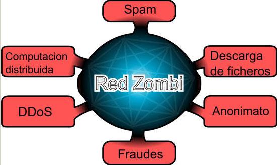 10 formas para Hackear cuentas de correo, Bancarias y Redes sociales