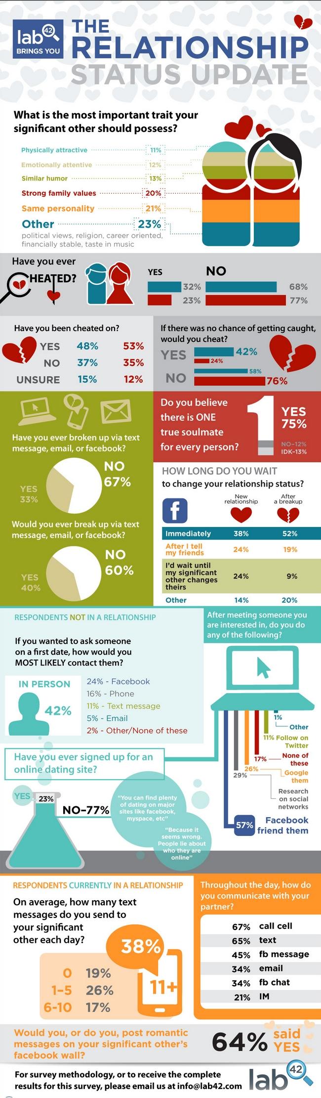Como es el Amor en las redes sociales