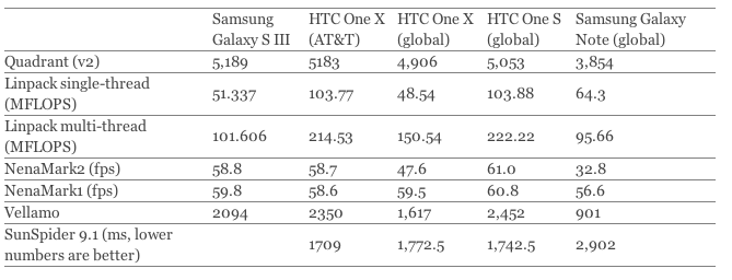 Samsung Galaxy S3 vs iPhone 4 rendimiento y precios