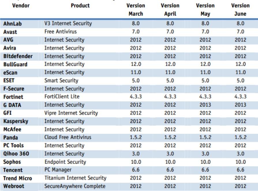 Ranking de los antivirus más usados ( top 10)